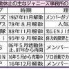 【タキツバ 重大発表】「タッキー&翼」が解散をせず活動休止! 滝沢秀明と今井翼の活動方向性の違い。
